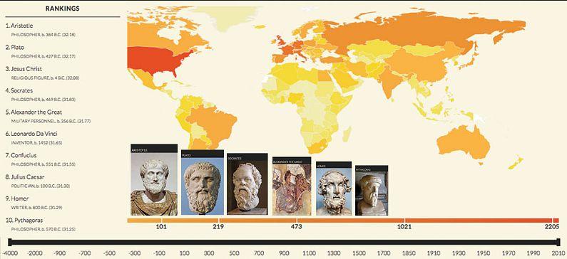 ΜΙΤ: 6 Έλληνες στους 10 διασημότερους όλων των εποχών